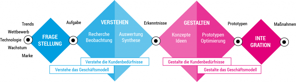 Design-Thinking-Prozess deutsch