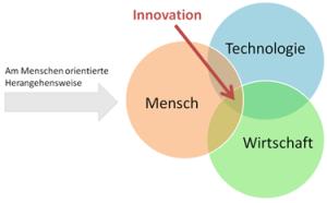 design-thinking - eine Grundlage