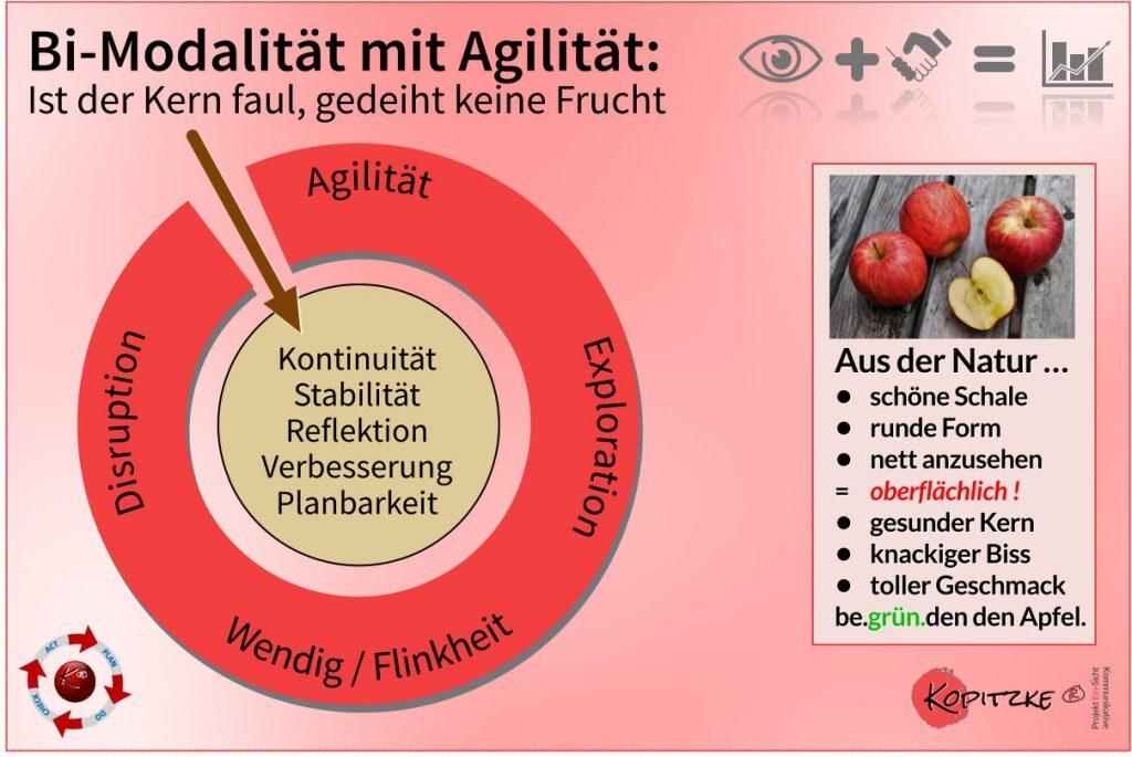 Bi-Modalität in der Agilität anhand eines Apfels