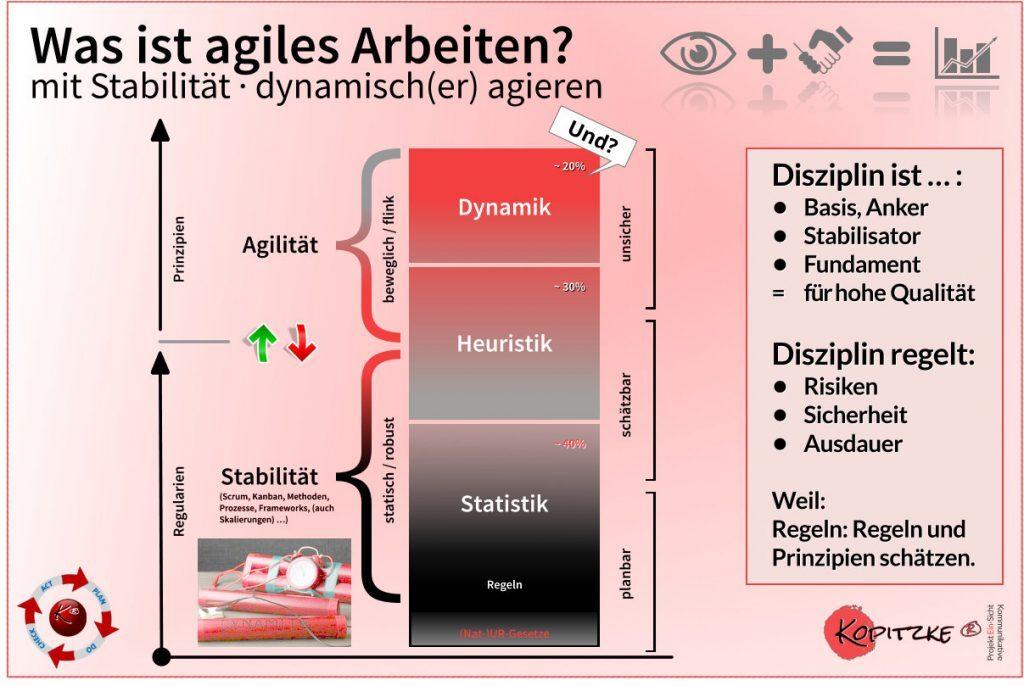 Was ist agiles Arbeiten - Dynamik auf Stabilität, denn Agile GTI fährt vor die Wand. Der Change geht nur über Kultur, und Management by Happiness zu erzeugen.